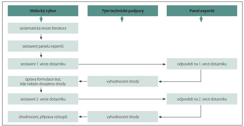 Schéma 1. Princip metodiky DELPHI.