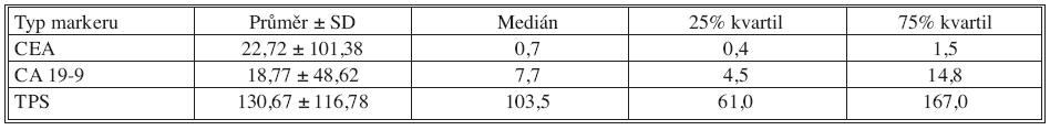 Základní deskriptivní statistika pooperačních hodnot nádorových markerů Tab. 2. Basic descriptive statistics of postoperative tumor markers values