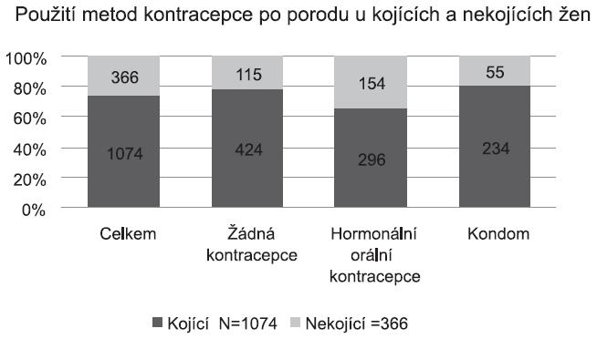 Použití metod kontracepce po porodu u kojících a nekojících žen