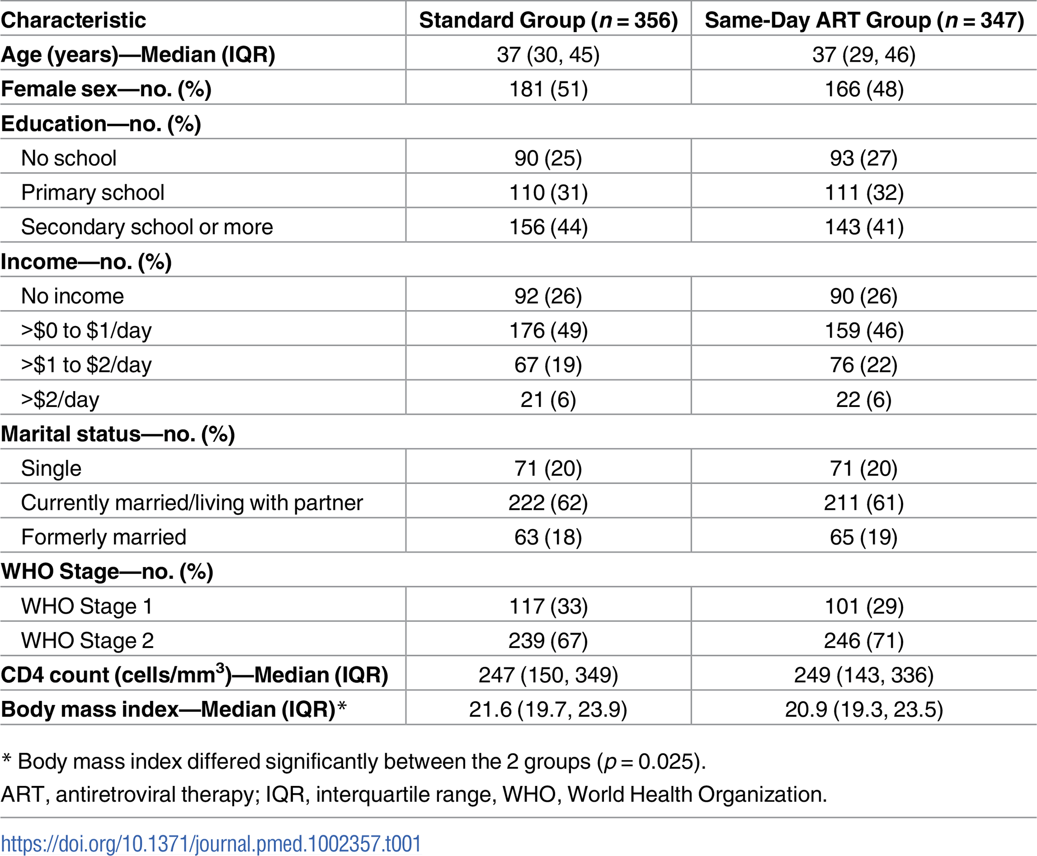 Baseline characteristics of study participants by group.