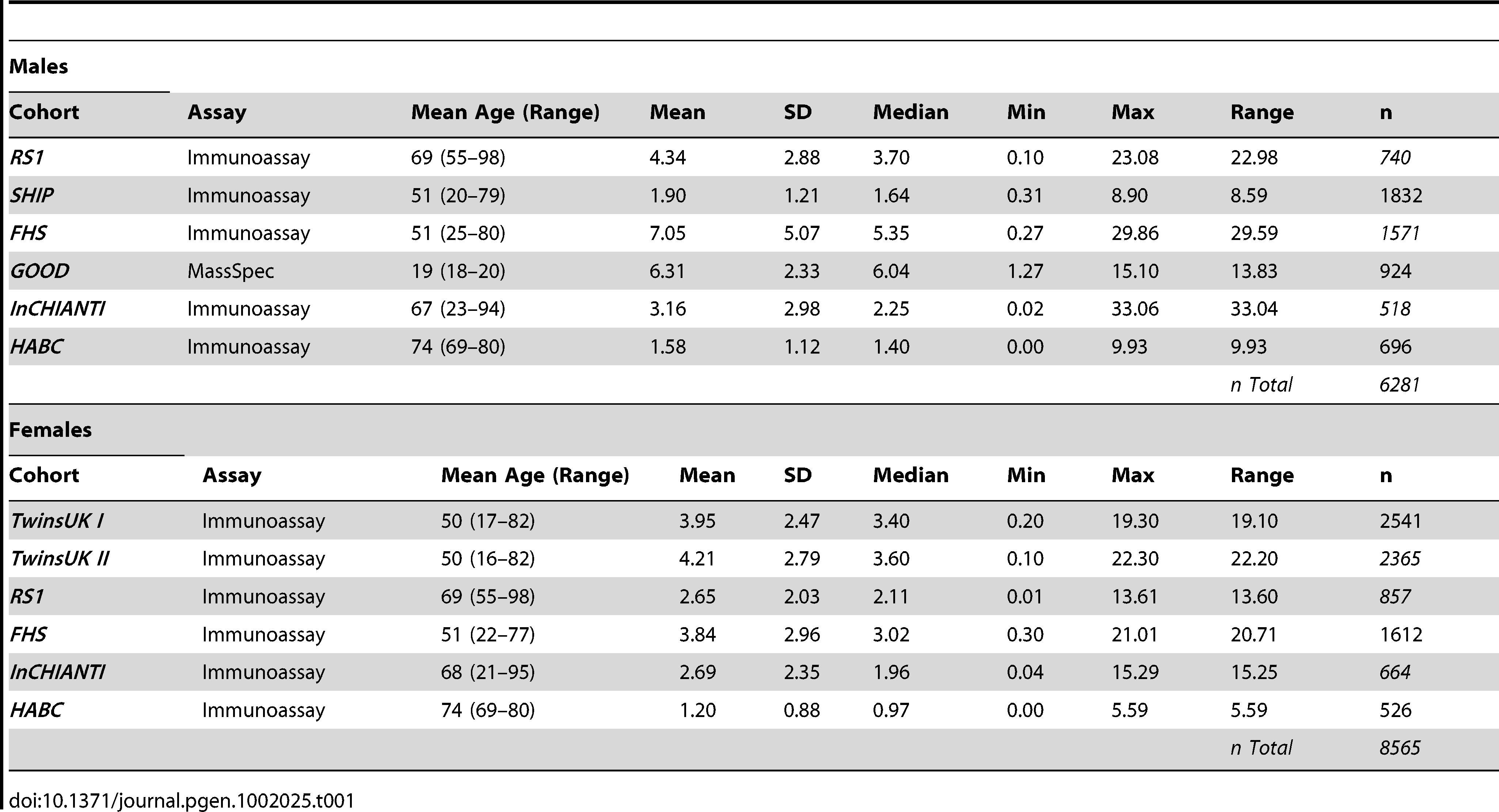 Descriptive statistics of serum levels of DHEAS (µmol/L) for each cohort.