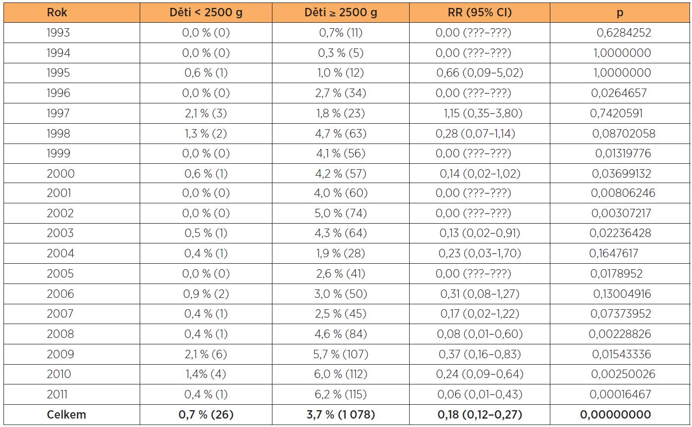 Vakuumextrakce v letech 1993–2011