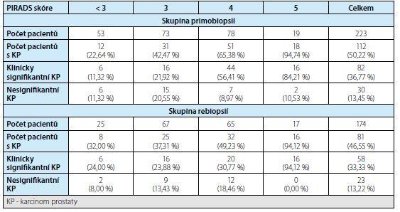 Detekce karcinomu prostaty podle PIRADS skóre ve skupině primobiopsií a rebiopsií<br> Tab. 2. Detection of prostate cancer according to PIRADS score in the first biopsy and rebiopsy groups