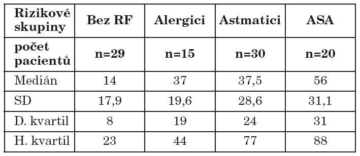 Rizikové skupiny pacientů / tkáňová eozinofilie.