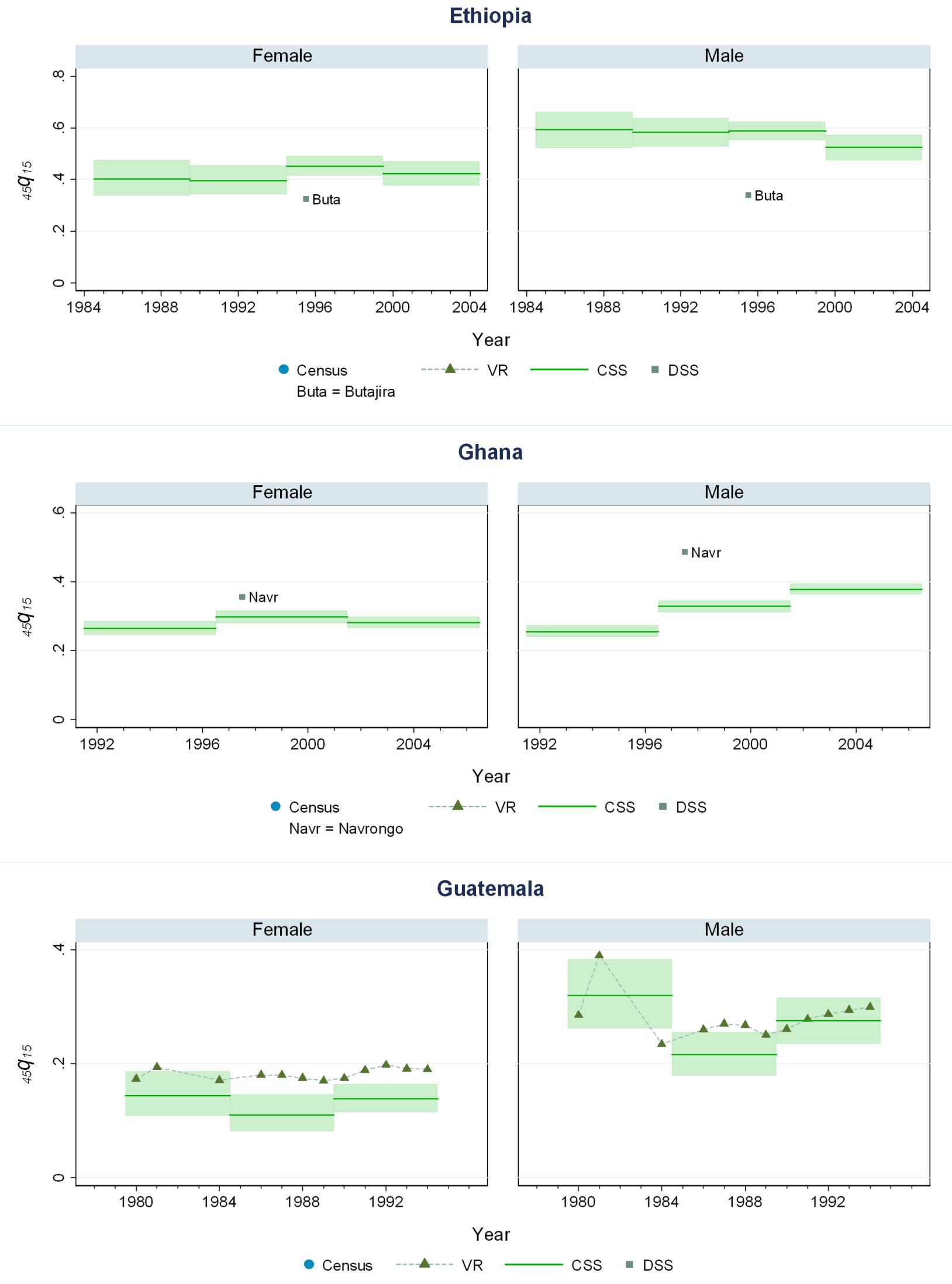 Estimates of <sub>45</sub><i>q</i><sub>15</sub> from the CSS method compared to estimates generated from vital registration, DSS, and census household death estimates: Ethiopia, Ghana, Guatemala.