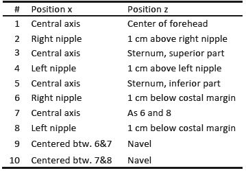 Position of reflective markers for motion capture
