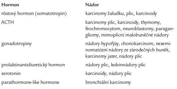 Důležité paraneoplasticky tvořené hormony a nejčastější nádory, které je tvoří.