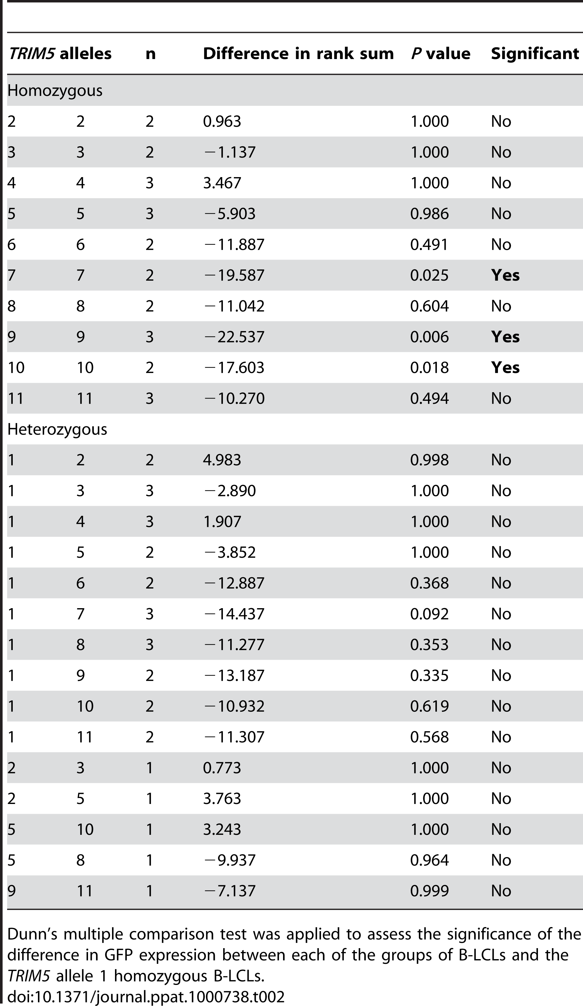 Comparison of the % GFP values from rhesus monkey B-LCLs expressing various combinations of <i>TRIM5</i> alleles with a control group of B-LCLs expressing only the <i>TRIM5</i> allele 1.
