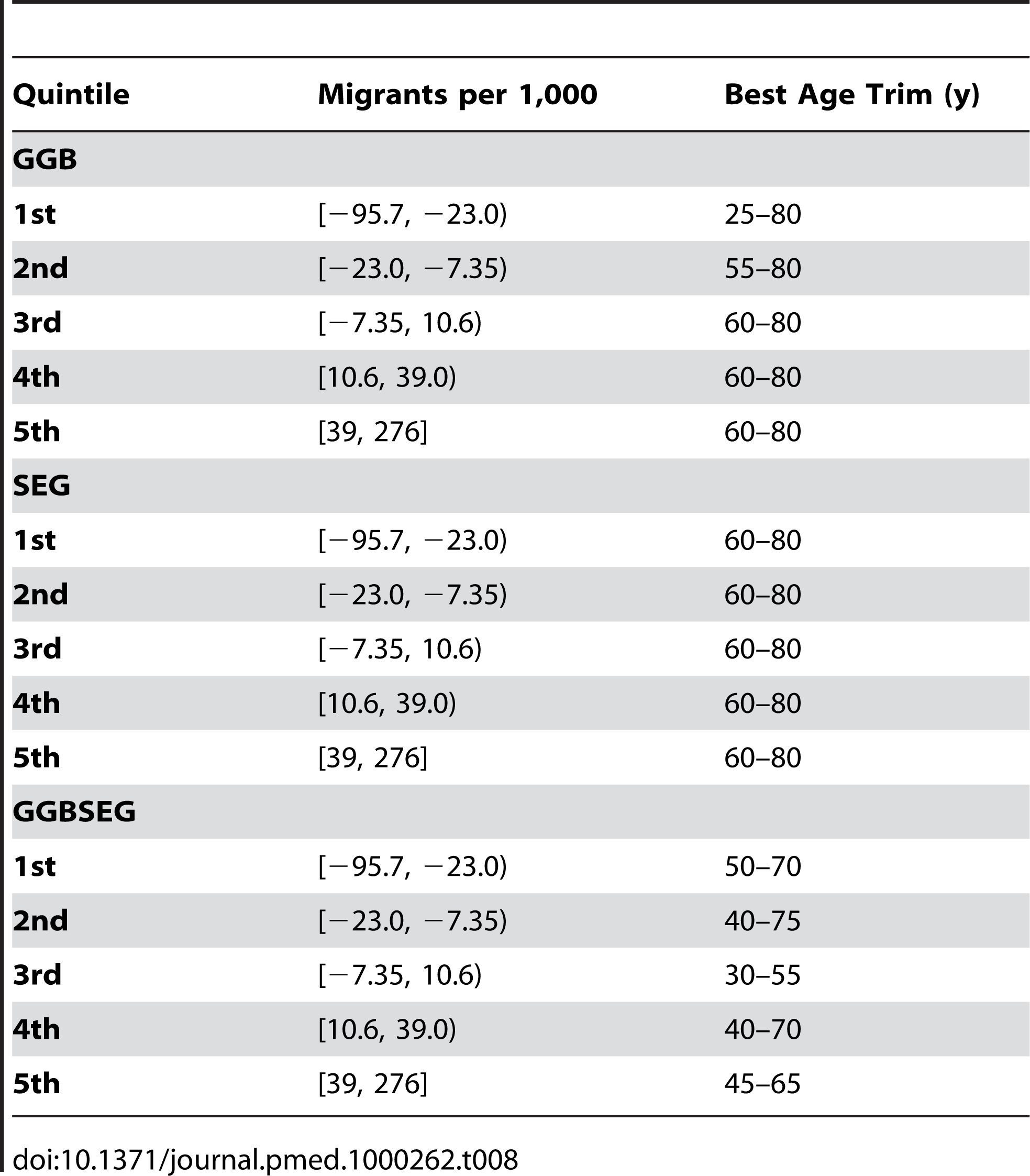 Age trims with the lowest median relative error for different quintiles of migration in US counties.