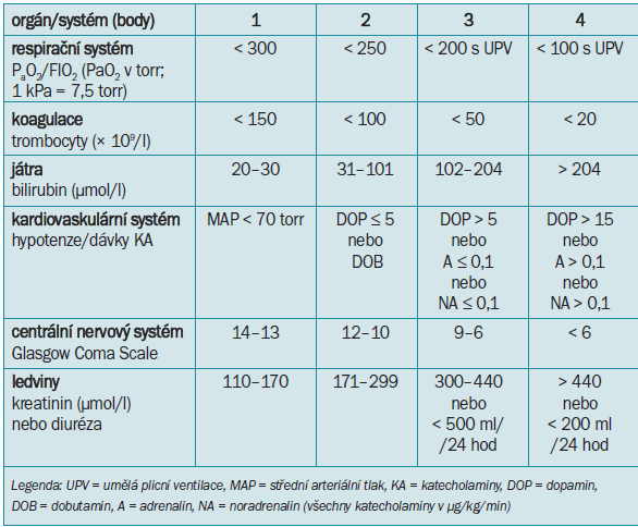 SOFA (Sepsis-related Organ Failure Assessment) - hodnocení orgánového selhávání v průběhu sepse [10].