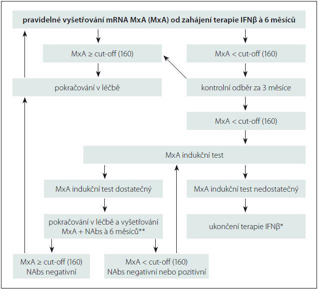Schéma 1. Monitoring účinnosti IFNβ pomocí MxA a NAbs v klinické praxi. *Je možné v tuto chvíli pátrat po příčině poklesu MxA a testovat přítomnost NAbs, ale k rozhodnutí o ukončení terapie není tato informace nutná. **Situaci MxA ≥ cut-off (160) a NAbs pozitivní považujeme za nepravděpodobnou.