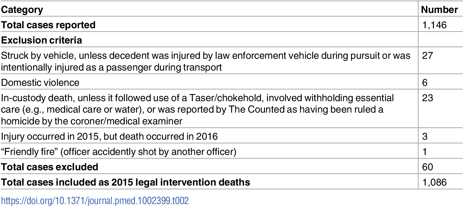 Cases included and excluded as legal intervention deaths from The Guardian's The Counted database of law-enforcement-related deaths (US, 2015).