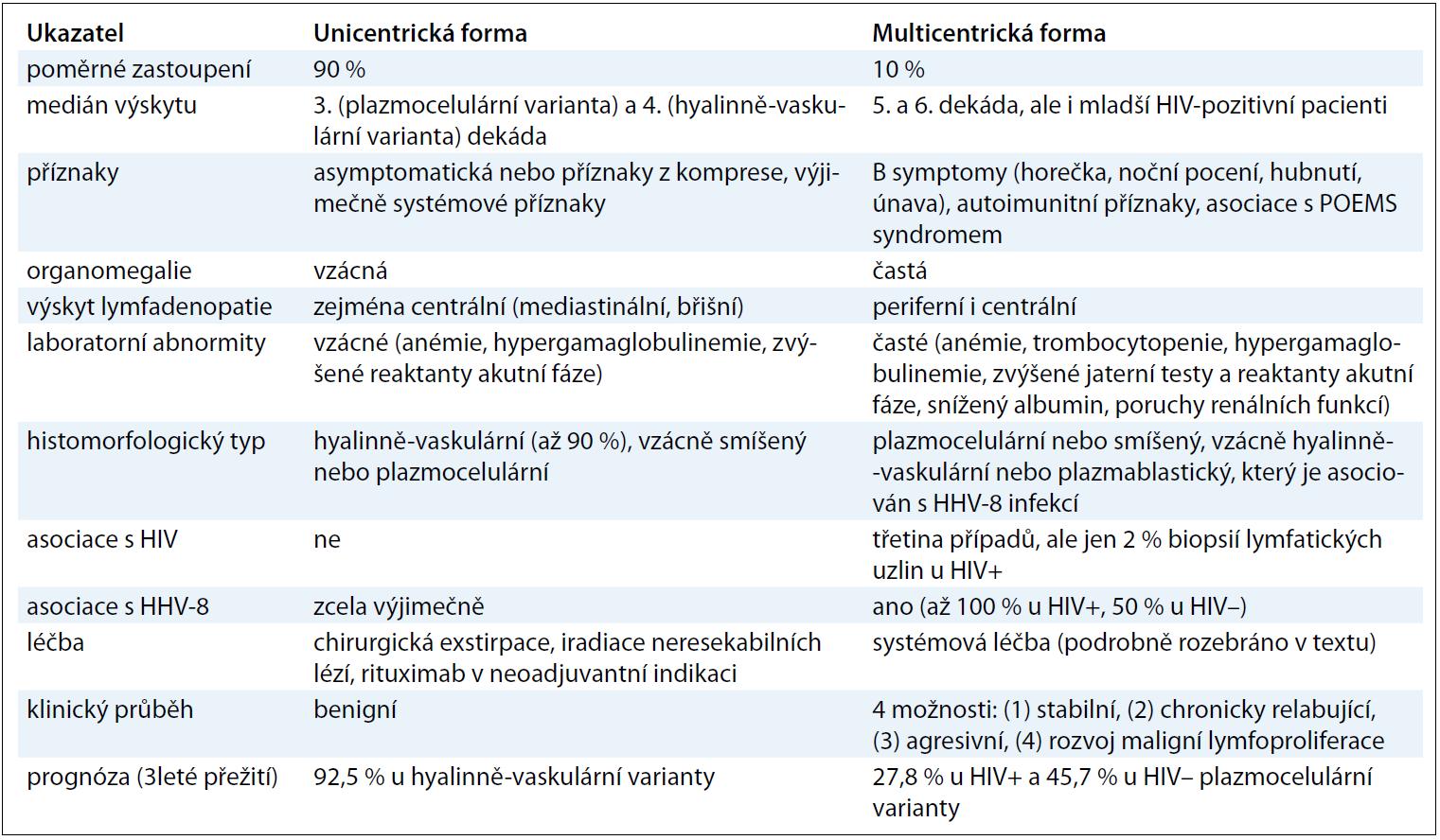 Základní charakteristiky obou klinických forem CD [13,19,46–49].