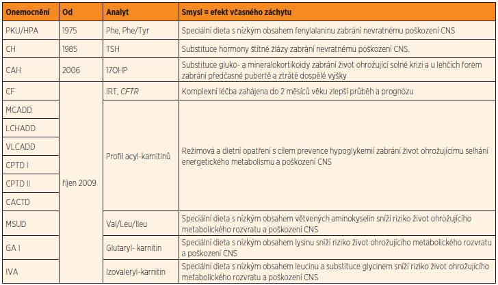 Onemocnění vyhledávaná novorozeneckým screeningem v ČR.