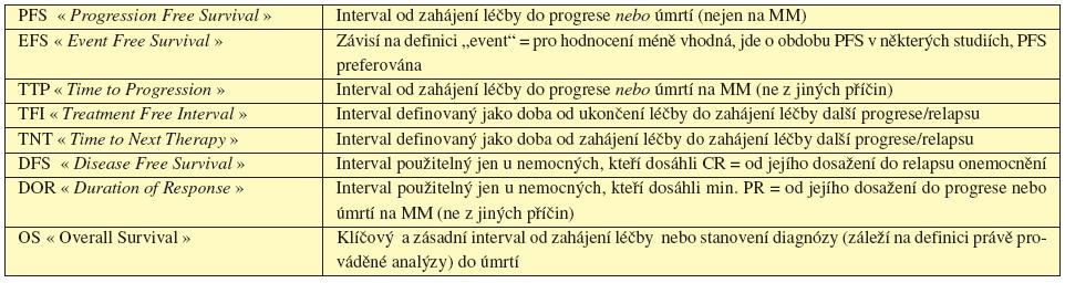 Tab. 6.2 Současné definice léčebných intervalů doporučených pro hodnocení dosažené léčebné odpovědi (dle IMWG, 2006, 2008).