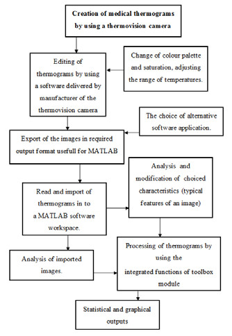 Fig. 1: Sequential layout of the blocks of methodology