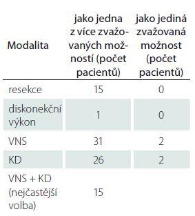 Terapeutické modality ve skupině pacientů indikovaných k edukačnímu pohovoru oběma hodnotícími lékaři (n = 39).