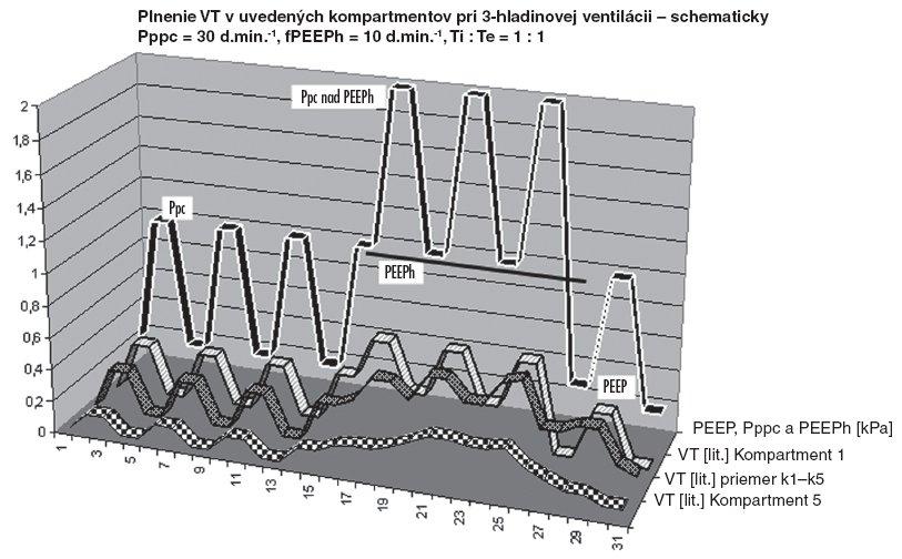 Priebeh tlakovej krivky a plnenie kompartmentu k1, kompartmentu k5 a priemerná hodnota kompartmentov k1–5, plynom (VT) pri 3-hladinovej ventilácii – schematicky Z grafu je zrejmé, že objemové plnenie kompartmenu k5 sa postupne zvyšuje počas fázy PEEPh + Ppc, podobne aj v priemernom plnení kompartmentov k1–5. fPpc = 30 d . min-1, fPEEPh = 10 d . min-1, Ti : Te = 1 : 1