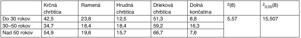 Percentuálny výskyt lokalizácie bolesti v závislosti od veku, hodnota χ<sup>2</sup> štatistiky a kritickej hodnoty χ<sup>2</sup> rozdelenia pre riziko 0,05