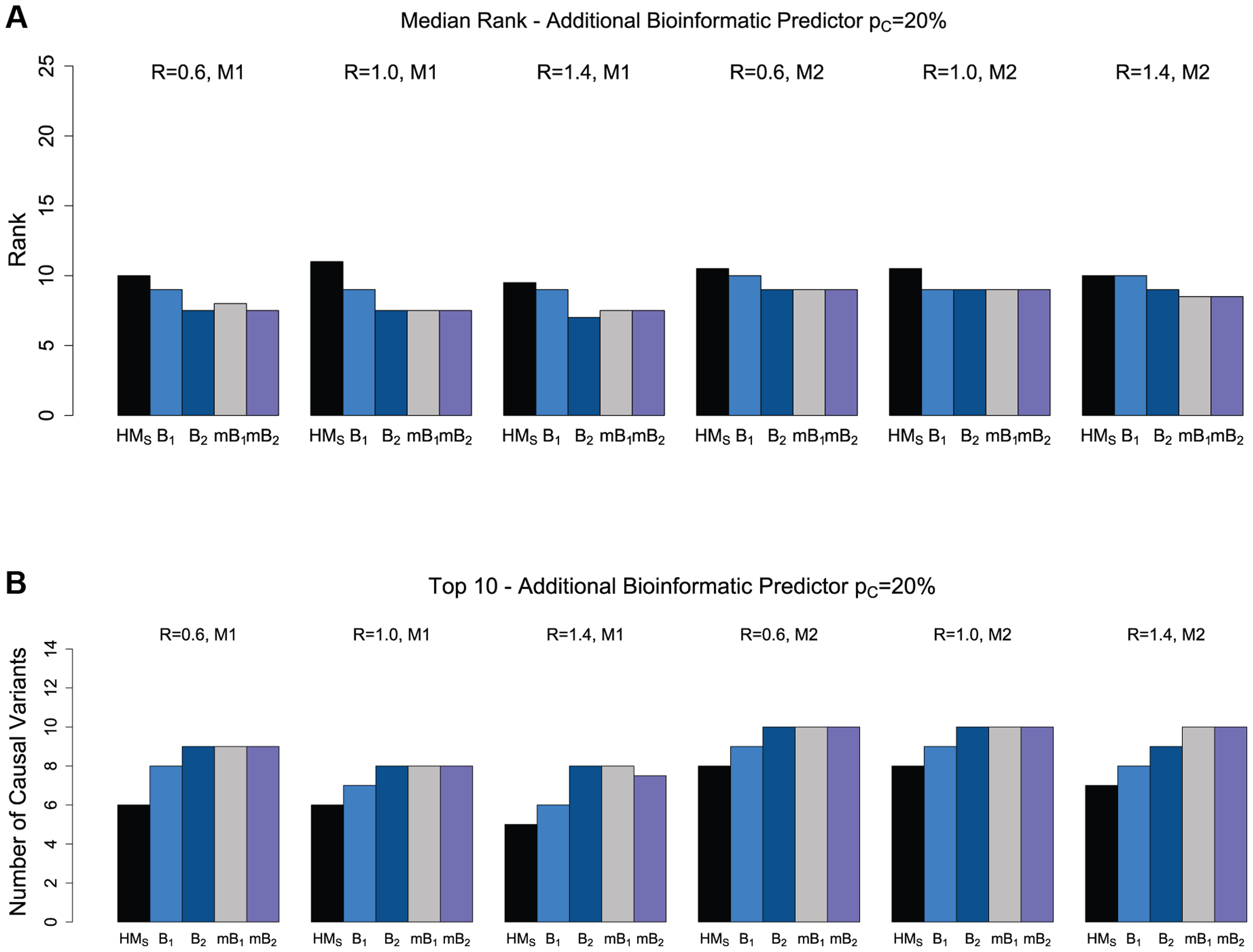 The effect of multiple bioinformatic predictors for non-synonymous variants.