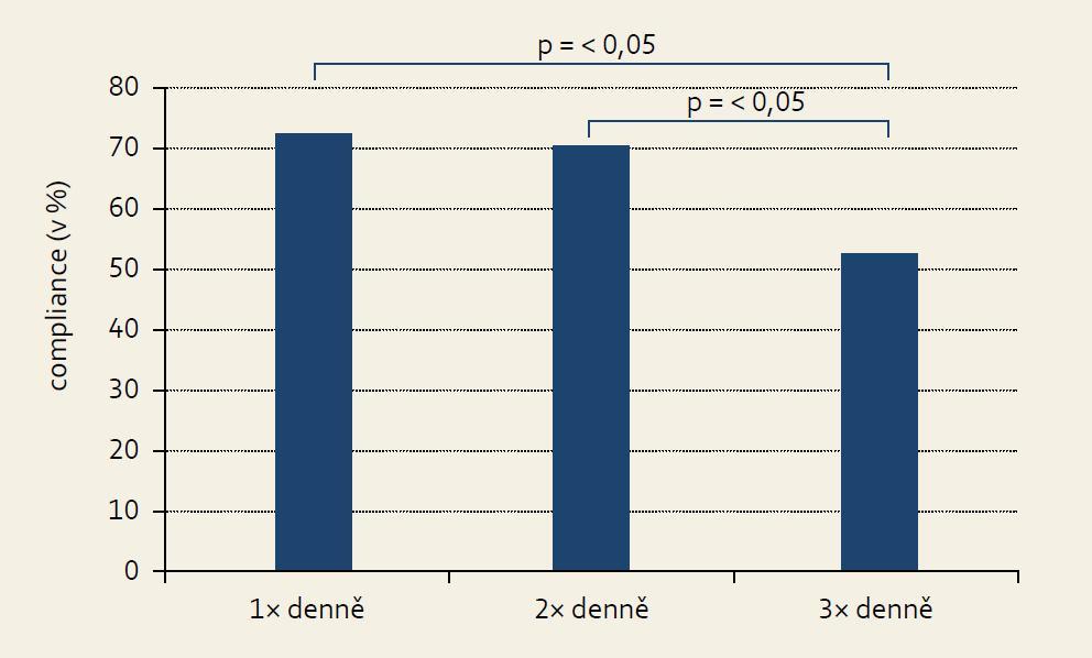 Compliance v závislosti na dávkovacím režimu, G reenberg 1984 [8]. Graph 2. Compliance depending on a medication dosing. Greenberg 1984 [8].