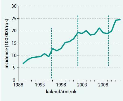 Incidence dětského diabetu v ČR v letech 1989–2012. Upraveno podle [10–12]
