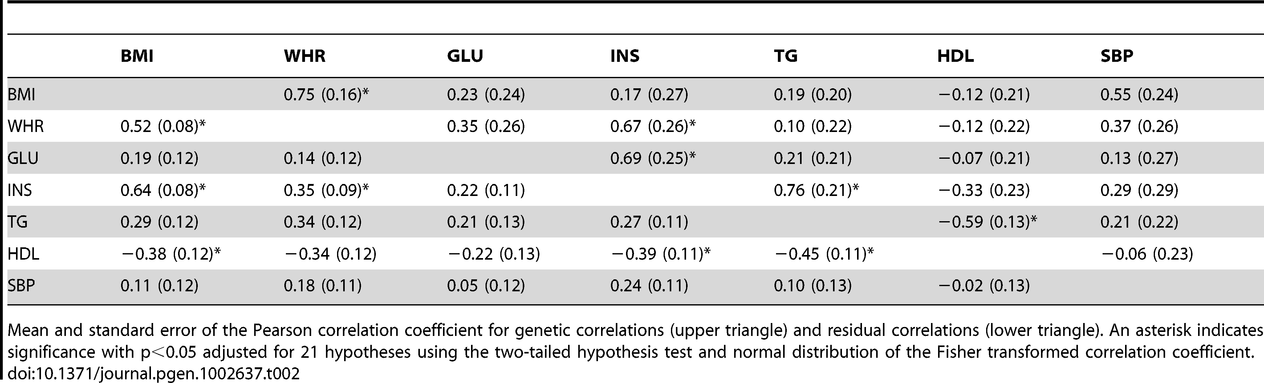 Genetic and residual correlation coefficients between MetS traits in the ARIC population among related individuals from the bivariate REML model.