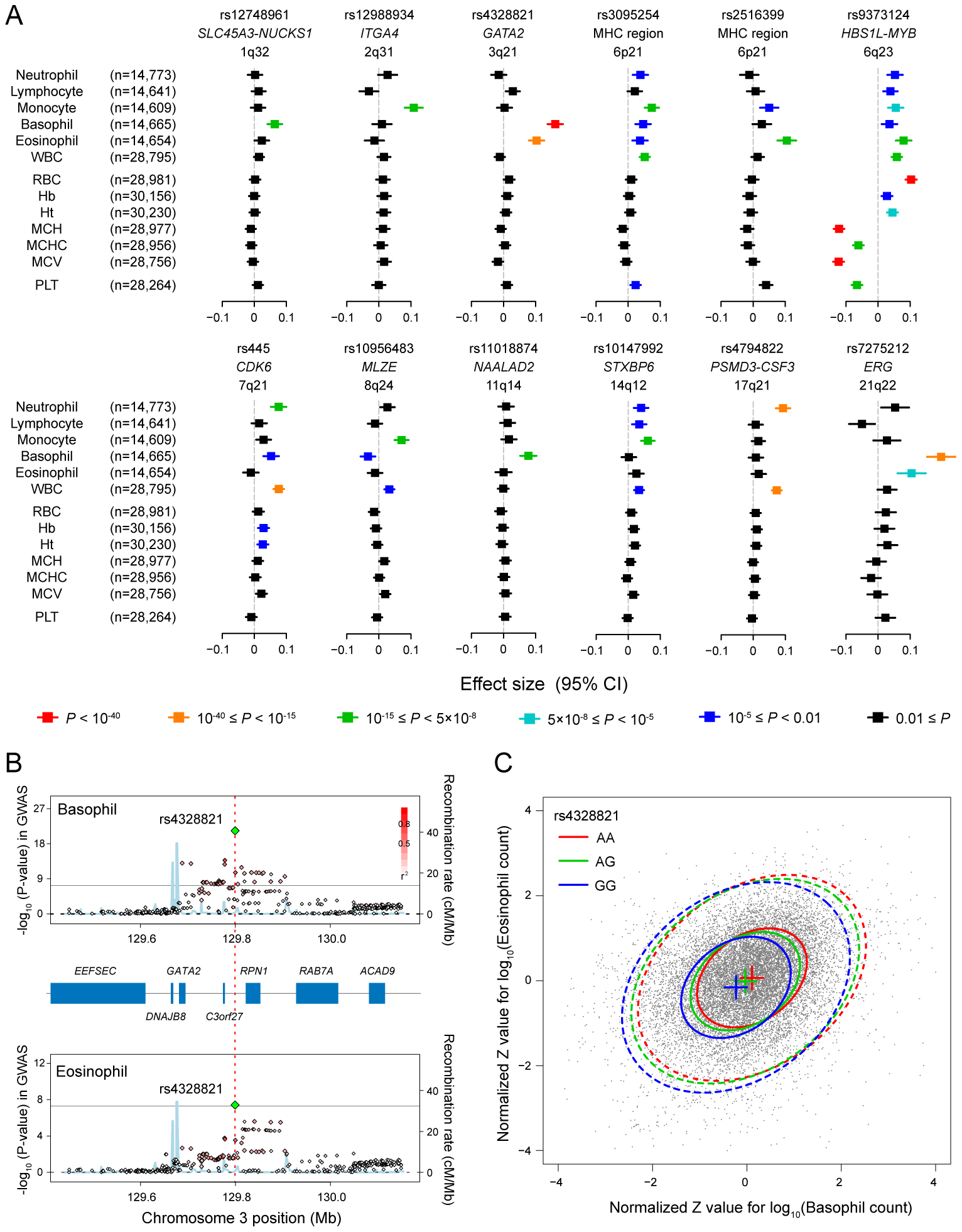 Pleiotropic associations of the genetic loci associated with the WBC subtypes.