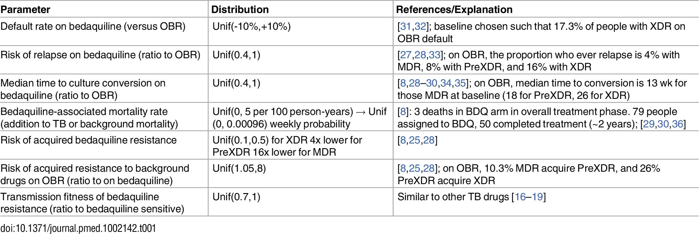 Bedaquiline-associated parameter ranges.