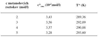 Hodnoty c*<sub><i>cmc</i></sub> a T* pre pentakaíniumchlorid v jednotlivých metanolových roztokoch