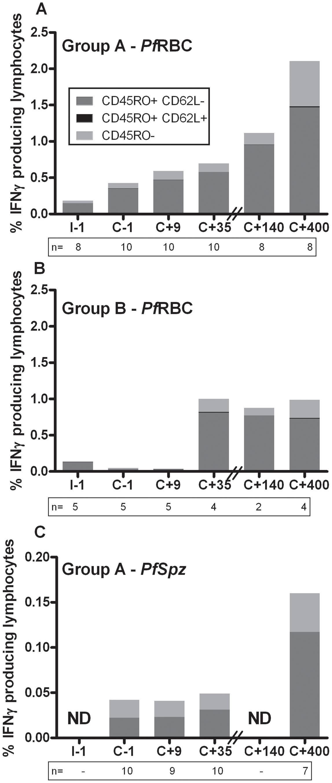 Contribution of EM and CM cells to the total IFNγ response to <i>Pf</i>RBC and <i>Pf</i>Spz.