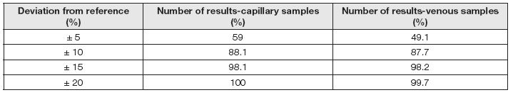 Results analysis of system Bayer Contour Plus according FDA Recommendation