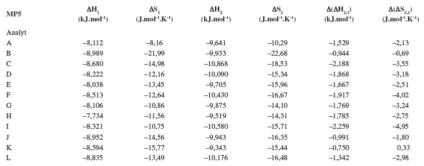 Termodynamické parametere vypočítané z van't Hoffových závislostí (ln k<sub>i</sub> vs 1/T) pre prvý a druhý eluovaný enantiomér. Chirálna kolóna MTAG, mobilná fáza MP5, ďalšie podmienky separácie sa uvádzajú v experimentálnej časti.