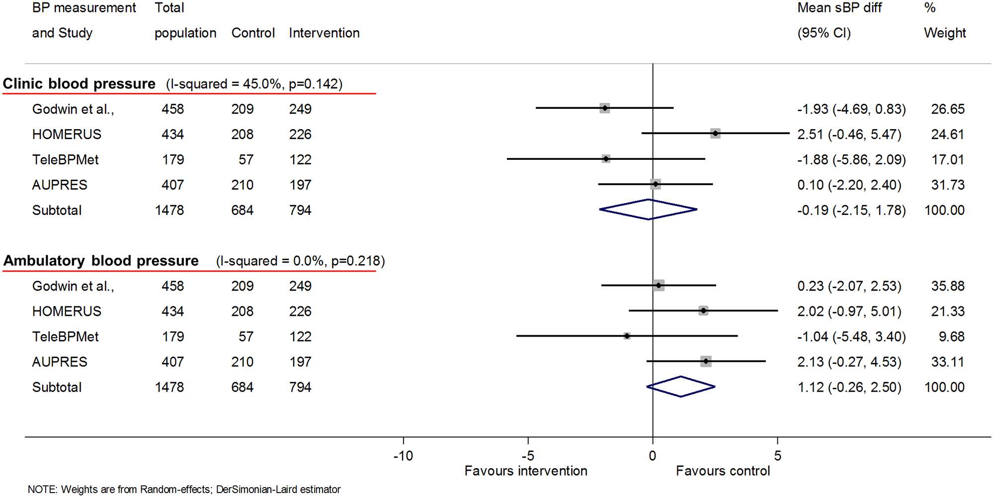 Impact of self-monitoring of BP on clinic and ambulatory sBP at 12 months (4 studies).