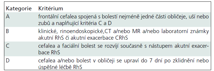 Kritéria IHS pro sinogenní cefaleu [7].