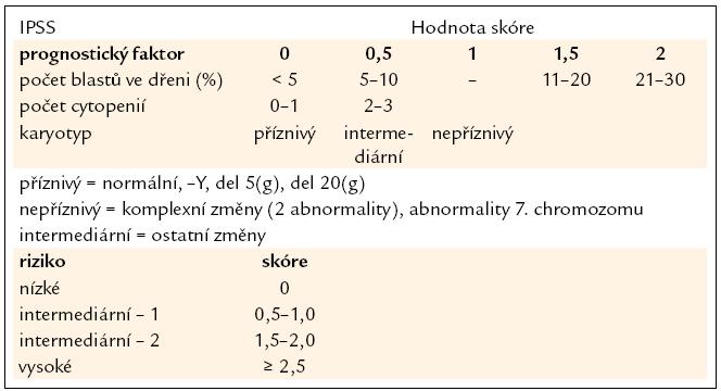 Mezinárodní prognostický skórovací systém (IPSS). Jako kritéria pro cytopenii jsou považovány hodnoty: Hb < 100 g/l, počet neutrofilních segmentů < 1,8 × 10<sup>9</sup>/l, počet trombocytů < 100 × 10<sup>9</sup>/l.
