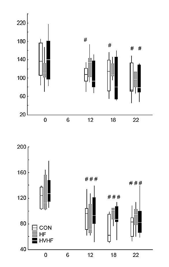 Mikrovaskulární perfuze Nahoře: mikrovaskulární perfuze kůry ledviny (laser doppler flowmetrie); dole: mikrovaskulární perfuze sliznice ilea (laser doppler flowmetrie). CON – kontrolní skupina, HF – skupina se standardní hemofiltrací, HVHF – skupina s vysokoobjemovou hemofiltrací. <sup>#</sup>významný rozdíl oproti baseline ve skupině (p < 0,05)