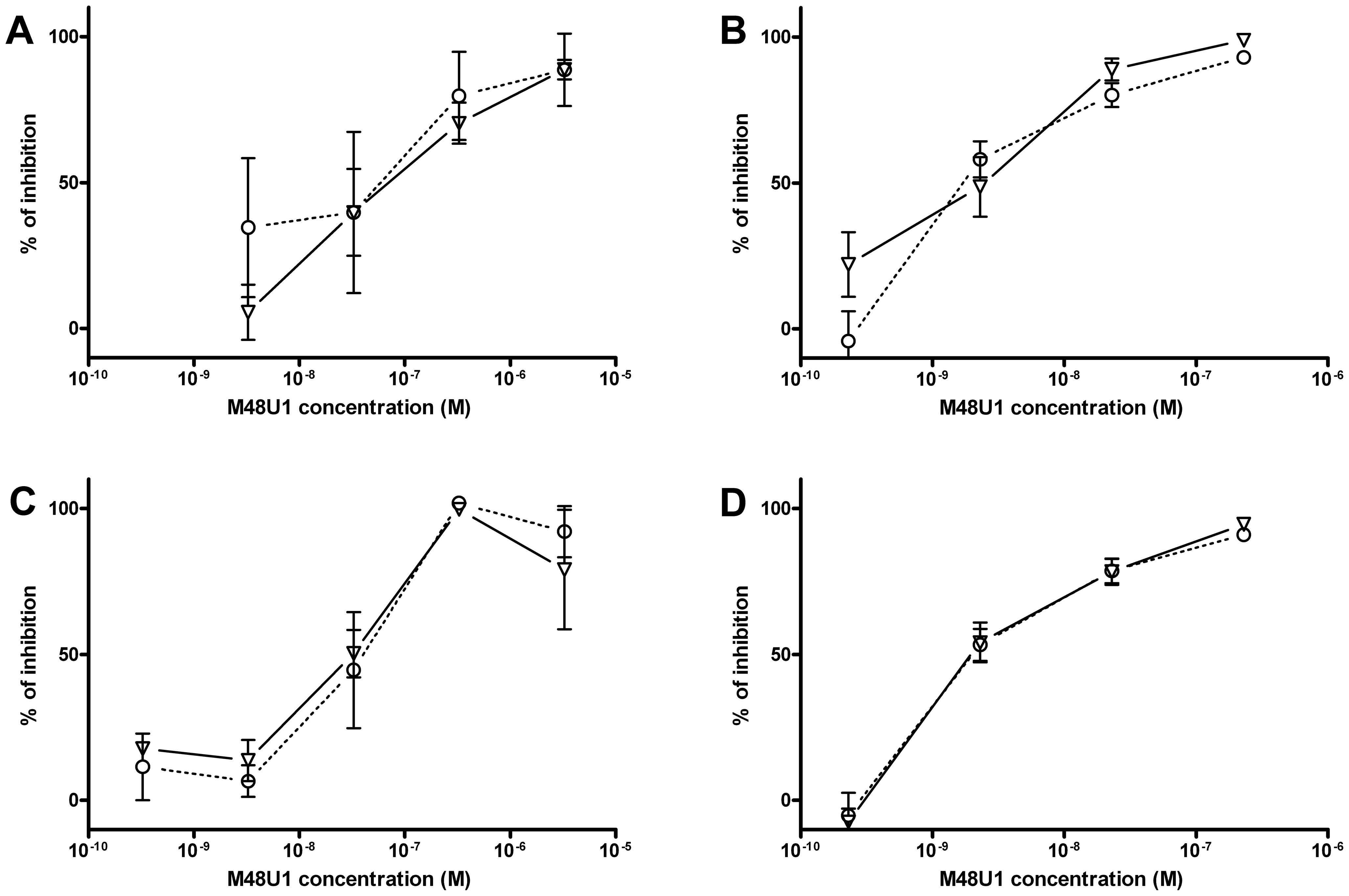 Inhibition of HIV-1<sub>Ba-L</sub> infection by M48U1 in genital tissue explant models.