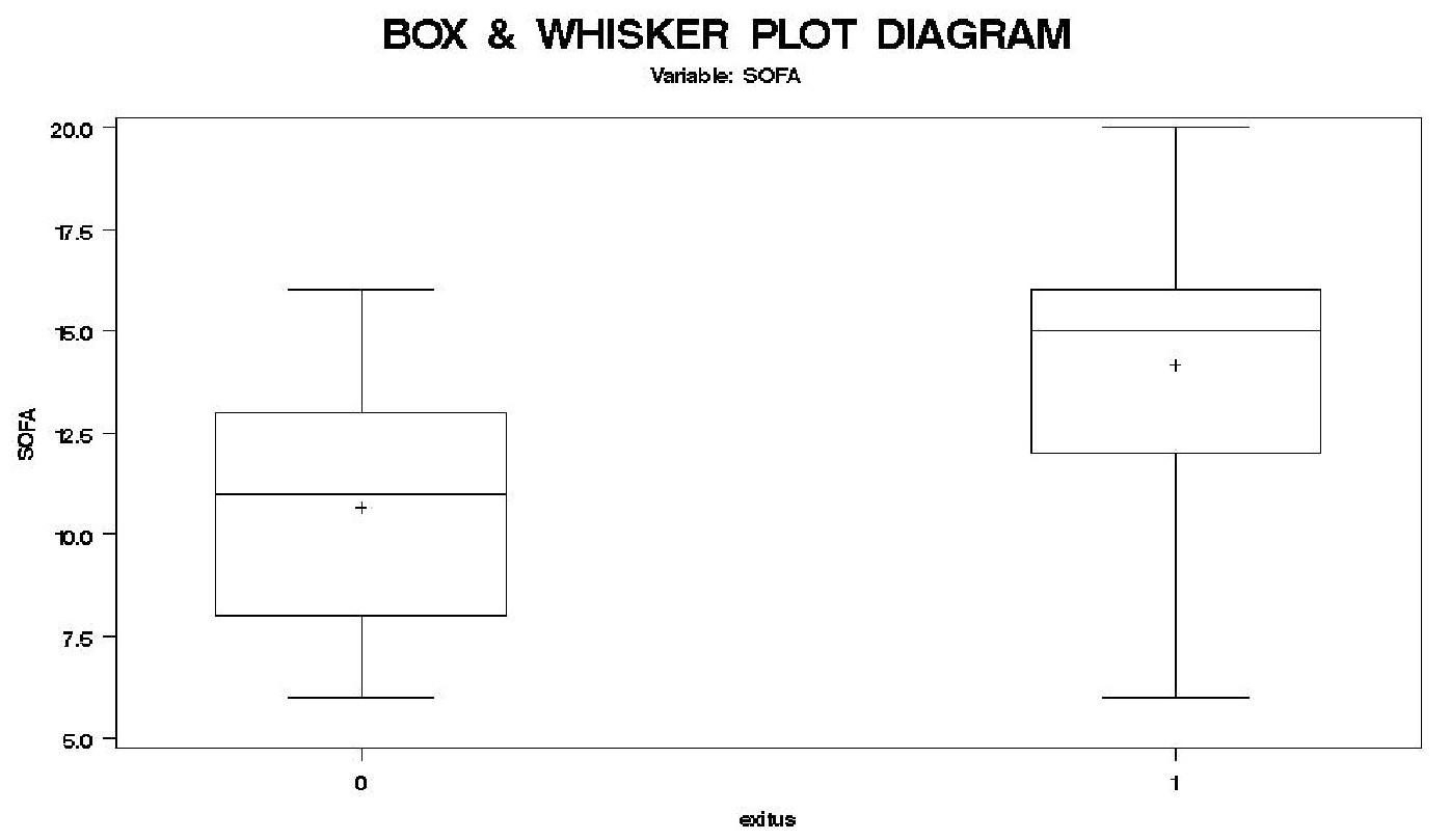 Vztah distribuce bodů SOFA v rámci souboru pacientů, kteří zemřeli (1) nebo přežili (0) Graph 6. Relation of distribution of SOFA score between Gross of patients that died (1) or survived (0)