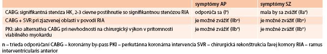 Odporúčania pre revaskularizáciu myokardu u pacientov s chronickým SZ, EF ĽK ≤ 35 %. Upravené podľa [23,46,47] symptómy AP symptómy SZ