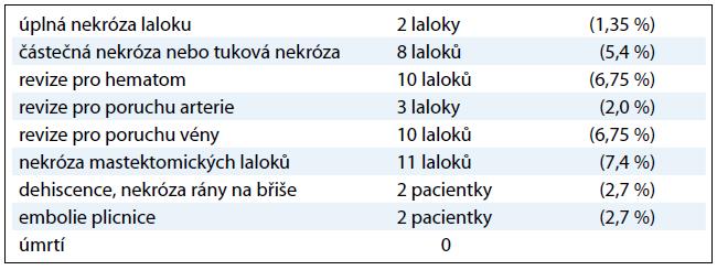 Chirurgické komplikace u 148 pacientek s rekonstrukcí DIEP lalokem.