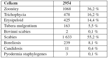 Kožní infekční profesionální onemocnění vČR – kapitola V(1992–2007)