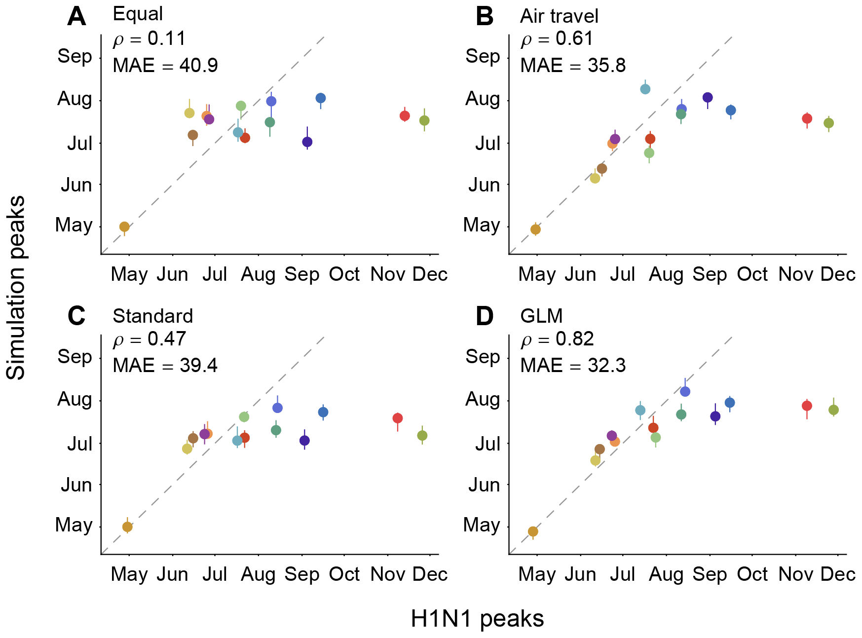 Correlation among observed H1N1 peaks and simulated peaks based on different migration rate models.