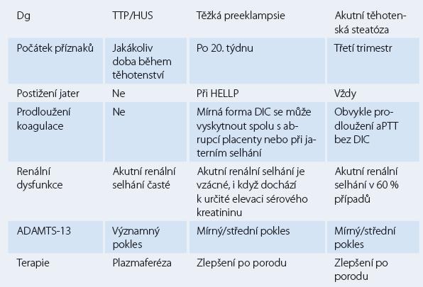 Diferenciální diagnostika akutního renálního selhání.