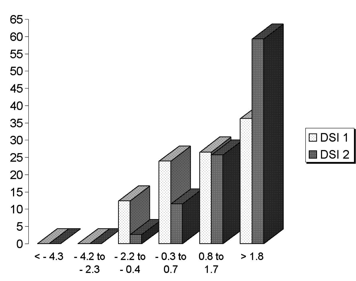 Změny kvality hlasu měřené DSI před a po pedagogické intervenci.