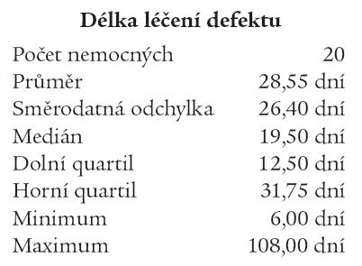 Délka léčby diabetických defektů preparátem Hyiodine®.