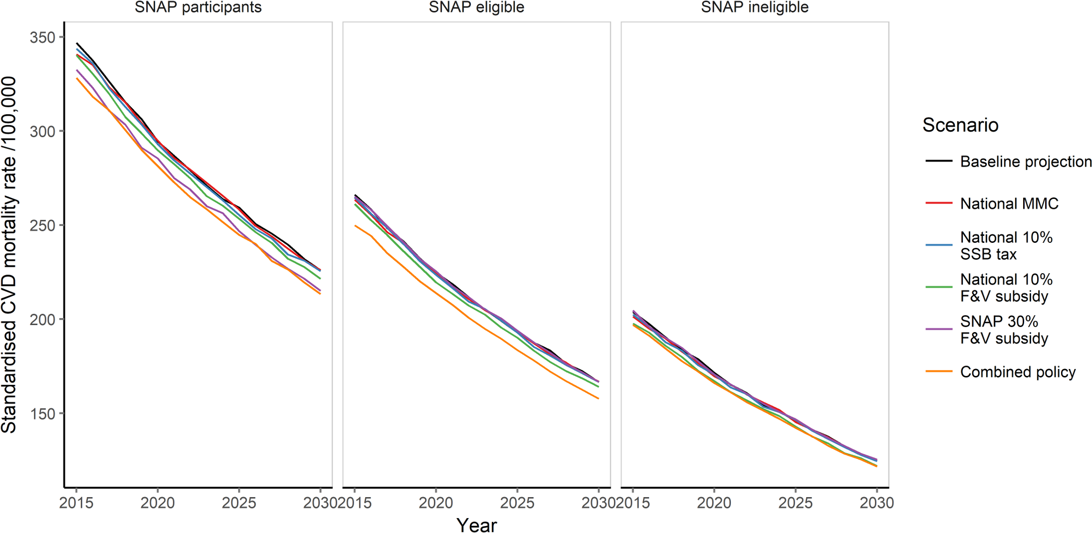 Standardised cardiovascular disease mortality rate (per 100,000 population) from 2015 to 2030 under for baseline projection and all policy scenarios, by SNAP group.
