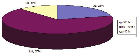 Rozdělení pacientů do věkových skupin Graph 1: Distribution of patients according to age