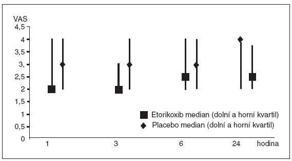 Změna VAS skóre mezi jednotlivými časy po tonzilektomii podle ramene studie a současně použité analgezie  Kladné hodnoty diference značí zmírnění bolesti, záporné hodnoty naopak zhoršení bolesti.