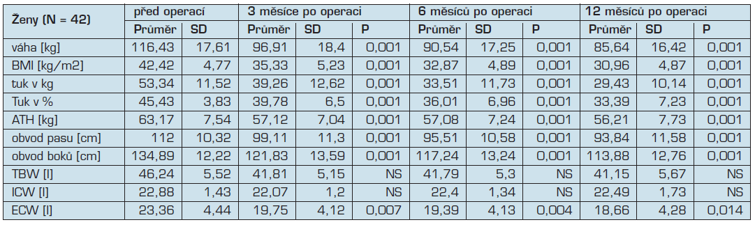 Přehled antropometrických parametrů a parametrů tělesného složení skupiny 42 žen při kontrole po 3, 6 a 12 měsících od operace. Hodnocení statistické významnosti bylo provedeno v porovnání mezi hodnotami před operací a mezi hodnotami po 6 měsících, respektive 12 měsících od operace. ATH – tukuprostá/aktivní hmota, TBW – celková tělesná voda, ICW – intracelulární voda, ECW – extracelulární voda.